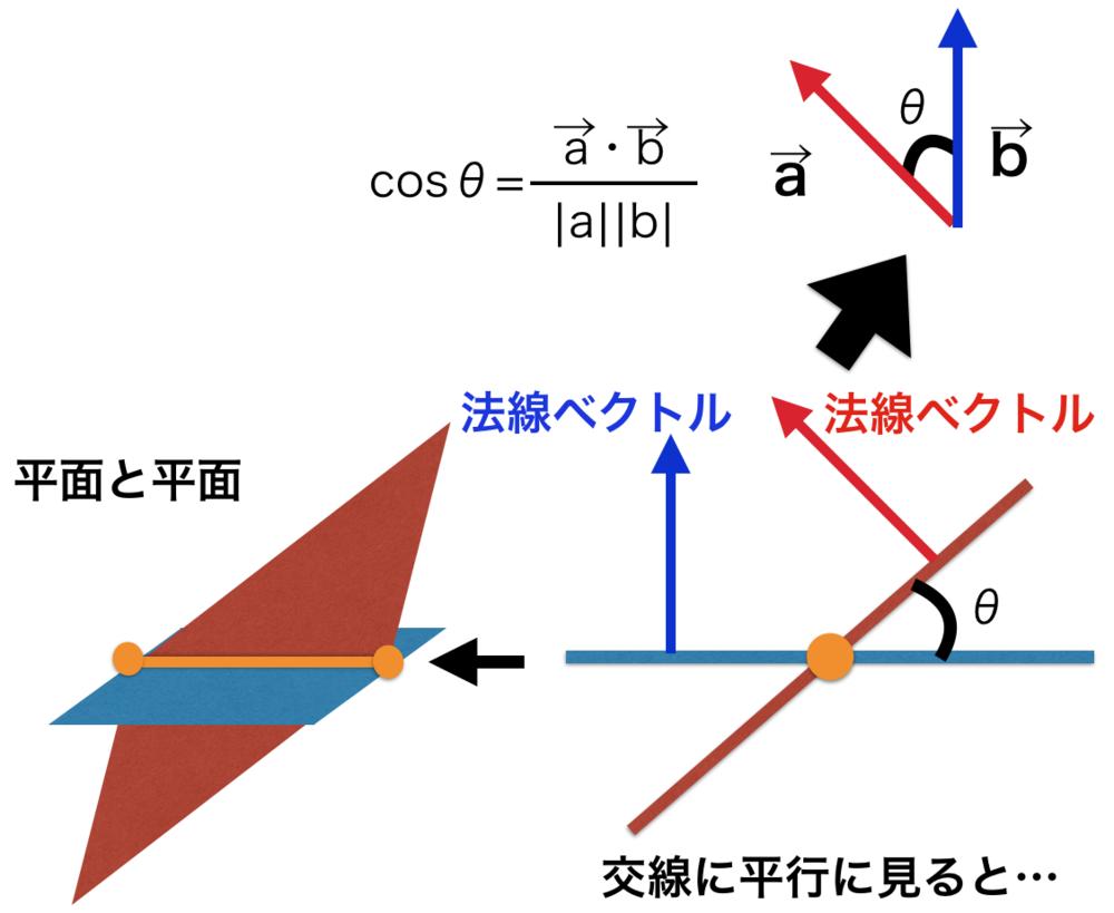 法 線 ベクトル 法線、法線ベクトルとは?方程式、2